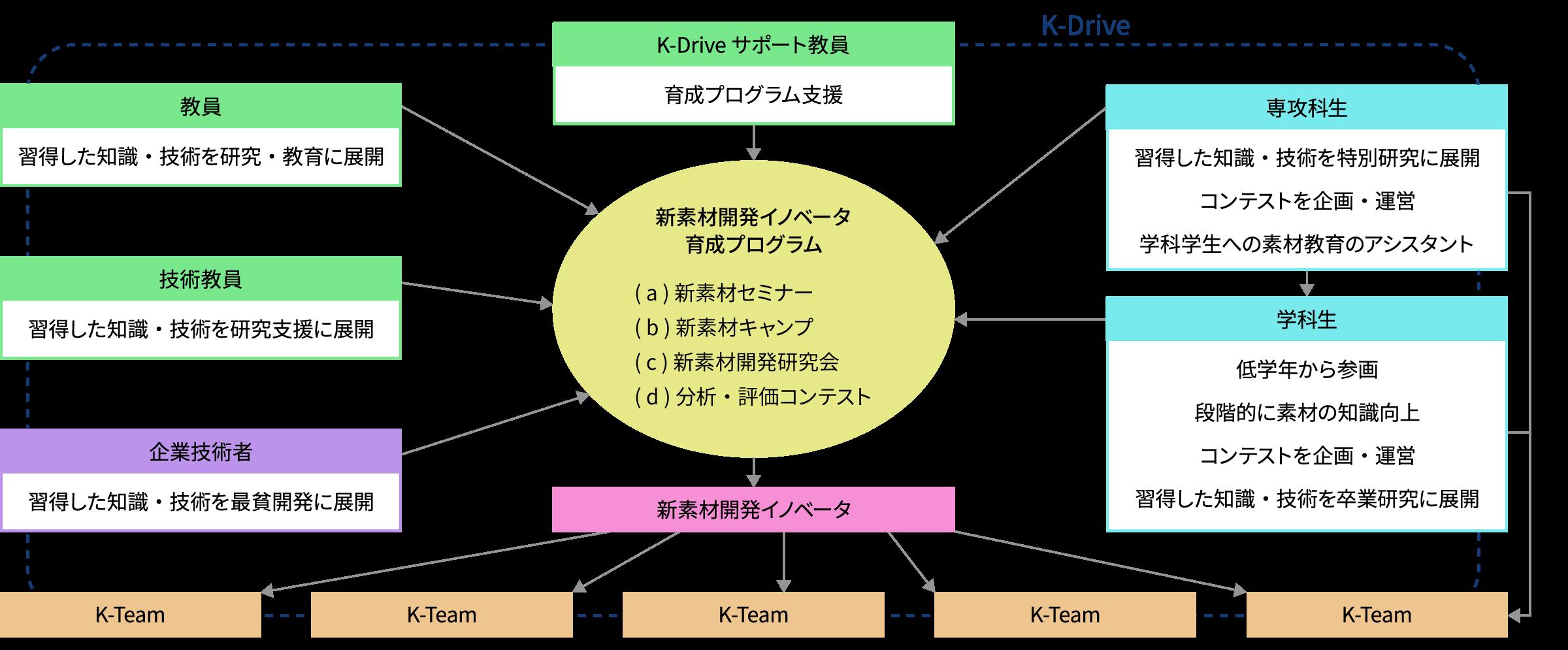 事業の実施内容3